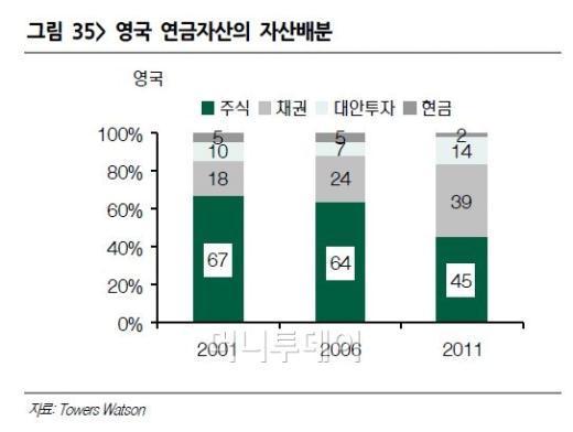 """IRP시대 개막...""""채권혼합형 상품 51조 급성장 기대"""""""