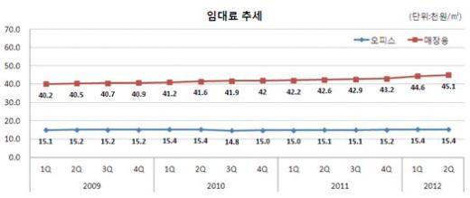 2Q 오피스빌딩 수익률 1.73%…전기比 0.05%p↓