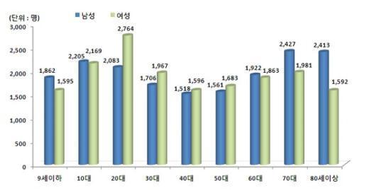 지난해 연령별·성별에 따른 '지루피부염' 인구 10만명당 환자수  News1