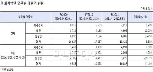 '삼·안·삼·한' 회계시장 '사대천왕' 시장점유율 하락