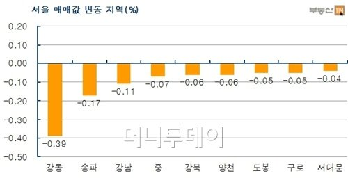 DTI 완화에도 강남3구 하락 지속…고가단지 낙폭 커져