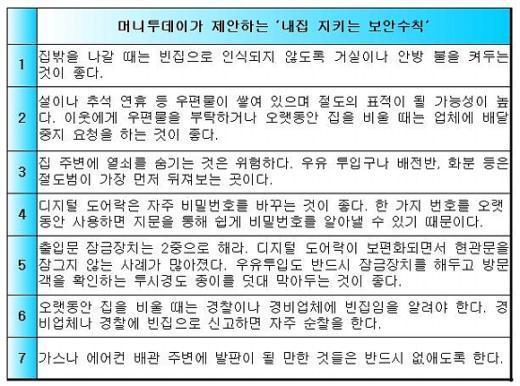 """""""추석연휴, '도어록' 있다고 안심하지 마세요"""""""