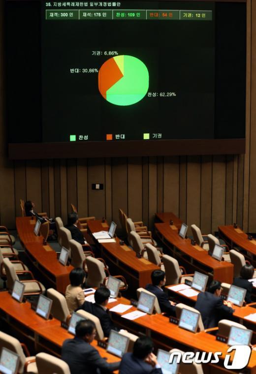 [사진]지방세특례제한법 일부개정법률안 가결