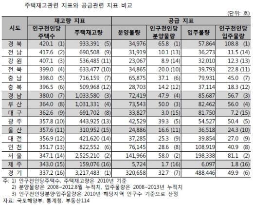 """""""수도권·영남권 주택 공급과잉, 가격하락 경계"""""""