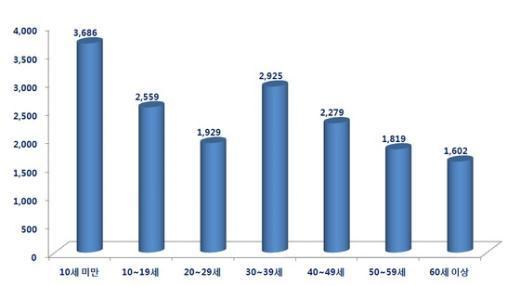 2011년 인구 10만명당 '편도염' 연령대별 진료환자수.) News1