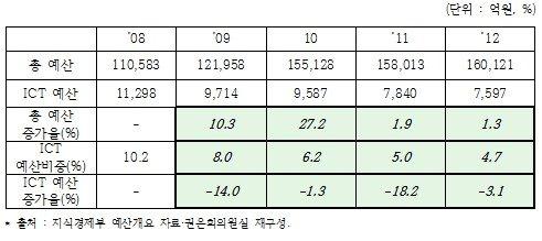 ↑'08~'12년 지식경제부의 전체 예산 및 ICT 예산 추이.