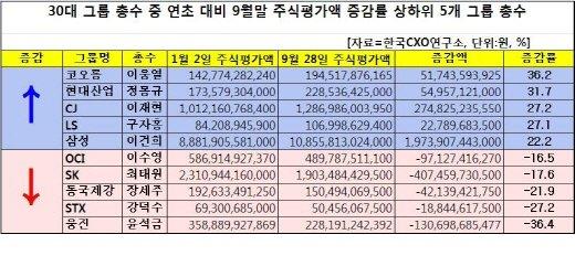 이웅열·이재현 '웃고'…윤석금·강덕수 '울상'