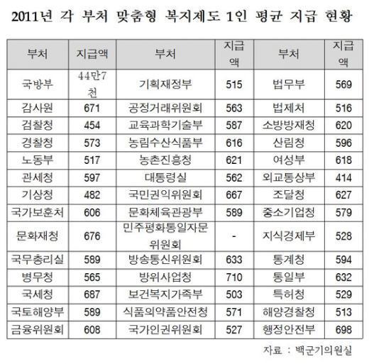 """백군기 의원 """"국방부 출산 축하금 정부부처 중 최저"""""""