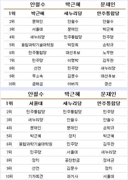 대선 주자 3인의 트윗 이슈어(위), 언론 이슈어(아래)/자료=SNS민심닷컴