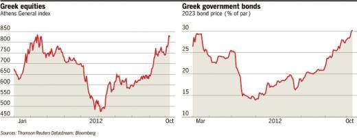 그리스 아테네종합지수(왼쪽)-10년 만기 그리스 국채 가격 추이(액면가 1유로당 센트)<br /> <출처: 파이낸셜타임스(FT)>