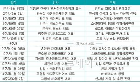 건국대, 벤처CEO 초청 '릴레이 창업특강'