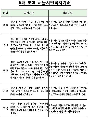 서울시 빈곤층 19만명에 생계비 지원-무상급식도 확대