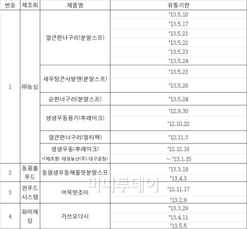 '벤조피렌 원료' 사용 4개업체 9개제품 자진회수