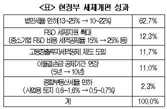 """中企 10곳중 9곳 """"법인세율 인상 반대"""""""