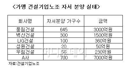 """[단독]""""건설사, 임직원에 아파트 분양 강매 제한한다"""""""
