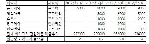 ↑ 단위:만원, %. 자료:IMS