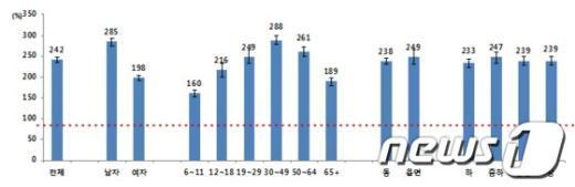 한국인의 WHO 권고기준 대비 나트륨 섭취 비율.(자료=2011 국민건강영양조사) News1
