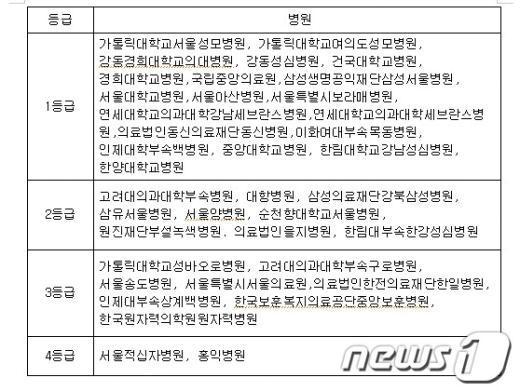 심평원 평가 대장암 수술 의료기관 등급(서울지역)  News1
