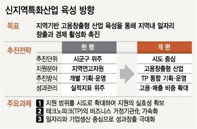 [저성장을 넘자]'지역경제 새 도약' 新지역특화사업 5월 출범