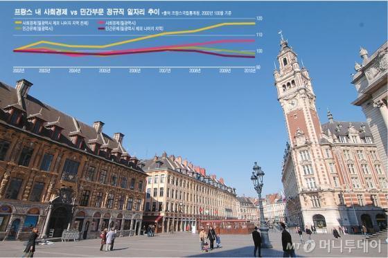 ↑'릴'시는 벨기에 접경지대인 프랑스 북부에 위치한 도시다. 인구는 23만명 규모이며, 석탄과 철강 등 공업도시로 옛부터 노동자 의식 강하다. 최근 들어선 프랑스 내에서 사회적 경제가 가장 활발한 도시로 주목받고 있다.