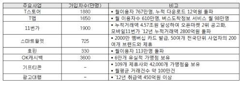 자산 2.4조·매출 1.7조 플랫폼 공룡 SK플래닛 떴다