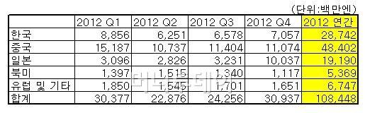 넥슨 연매출 1조5275억원, 중국 성장세 '무섭네'