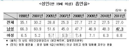 """담뱃값 인상 """"준비는 끝났다""""…복지부 탄력받나"""