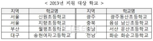 '문화로 행복한 학교 만들기' 8개학교 선정