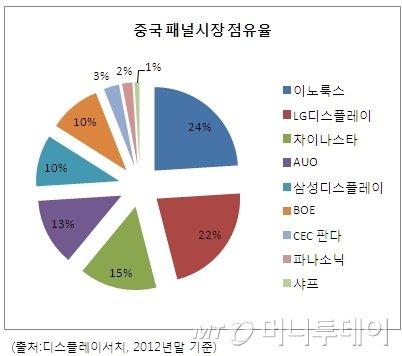 디스플레이업계, 中 관세율·보조금 정책에 '촉각'