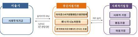 중간지원기관 협력사업 흐름도/그래픽 제공=한국사회투자