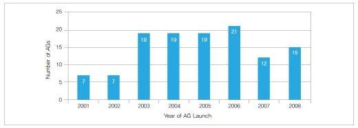 2001~2008년 미국에서 시판된 위임제네릭 개수/자료:보건사회연구원