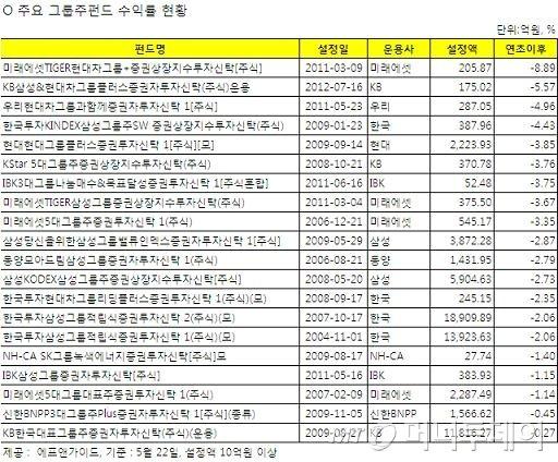 툭하면 터지는 '오너 리스크'…8조 그룹주펀드 수난시대