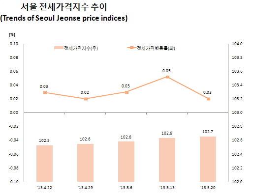 5월 4째주 서울 아파트 전세가격지수 추이와 가격변동률./자료제공=한국감정원