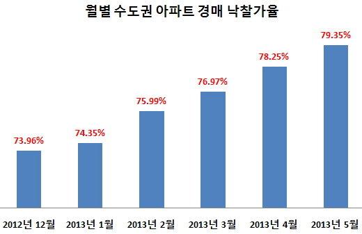 2012년 12월~2013년 5월 월별 수도권 아파트 경매 낙찰가율 추이./자료제공=부동산태인