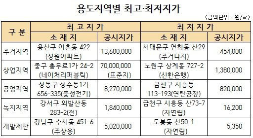 자료제공 = 서울시