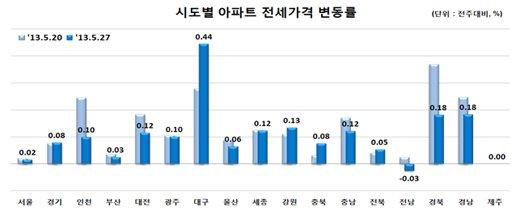 자료제공=한국감정원
