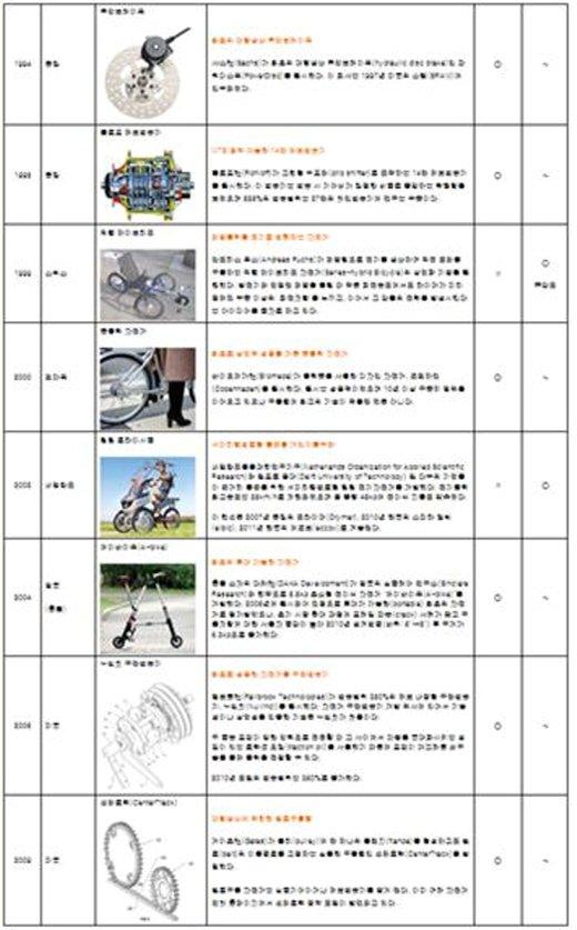 자전거 기술혁신 연대표(2012년 한국자전거종합연구센터와 (주)다이나필이 전 세계 자전거 특허기술 분석을 거쳐 특허기록을 근거로 작성했다. 특이사항으로 이 기록에 국내기업은 없으며 그래서 한국이 세계적 자전거브랜드를 갖지 못하고 수출도 못하고 있다는 점이 연구진들의 결론이다.)/이미지=신병철
