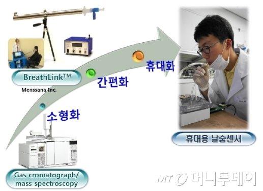 날숨 가스들을 분석하는 질병진단 분석기의 실시간 분석 개연도./사진제공=KAIST<br />