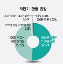 """절반 이상 """"기준금리 인하·환율 1000~1100원"""""""