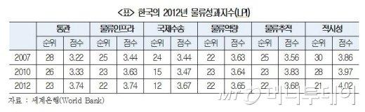 韓 물류경쟁력 세계 21위..경쟁국에 비해 낮다