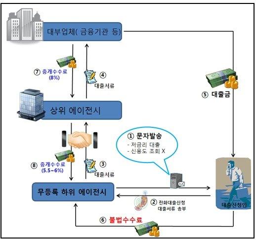 불법 대부중개조직 영업 흐름도 및 공모 관계. (서울서부지검 제공)  News1