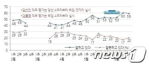 박근혜 대통령 직무수행 평가 추이(자료제공=한국갤럽)  News1