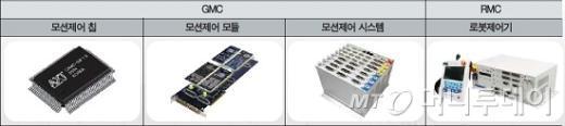↑ 아진엑스텍이 생산하는 주요 제품