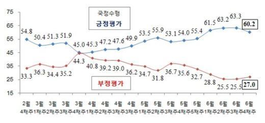 박근혜 대통령 국정수행 지지율 추이(단위:%, 리얼미터 제공)  News1