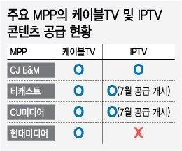 [단독]IPTV가 대세! 방송채널, '케이블 온리' 버렸다
