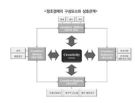 출처: 경기개발연구원, '한국형 창조경제와 일자리 강국' 中