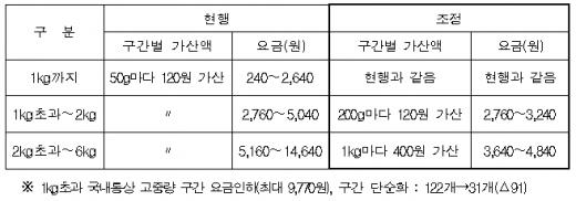 우편요금체제 조정현황 / 자료제공=우정사업본부