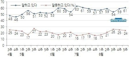 박근혜 대통령 직무수행 지지율 추이(한국갤럽 제공)  News1 장용석 기자