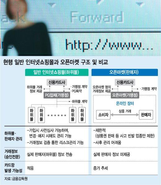 G마켓·옥션 등 8억건 실거래정보, 국세청이 본다