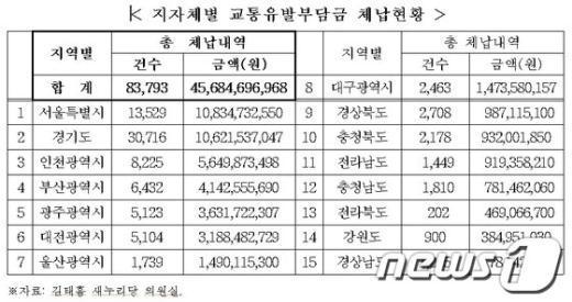 시도별 교통유발부담금 체납액 현황. /김태흠 새누리당 의원실 제공.  News1